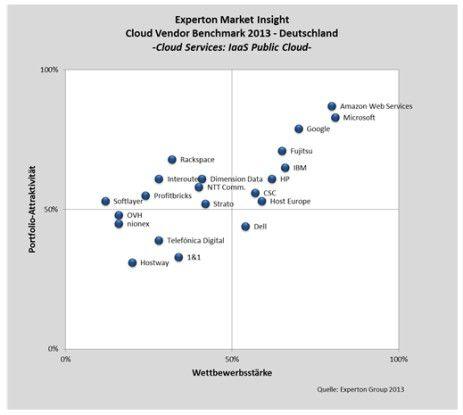 """Microsofts Azure ist nach Experton-Meinung """"die Plattform"""" dieses Jahres. Dem Anbieter ist es gelungen, IaaS- und PaaS-Ansätze in Azure zu vereinen. Auch Google und Amazon überzeugen, genießen im B2B-Umfeld aber weniger Vertrauen."""