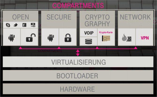 SiMKo 3: Sichere Smartphone-Architektur durch Virtualisierung