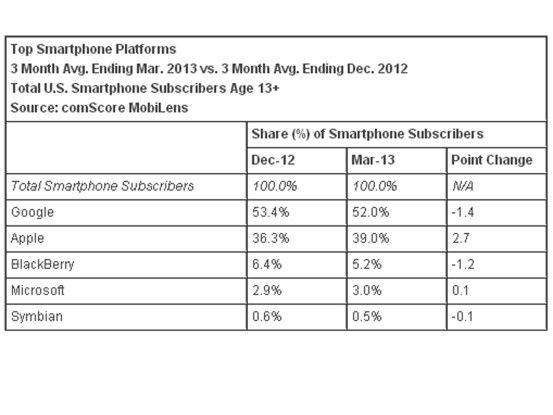 US-Smartphone-Markt Q1/13: Bei den genutzen Plattformen legt iOS zu.