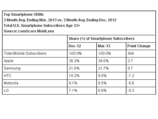US-Smartphone-Markt Q1/13: Am häufigsten werden iPhones genutzt.