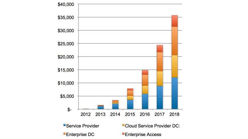 Laut einer Studie von Plexxi, Lightspeed Venture und SDNCentral werden 2018 vorzugsweise Service-Provider und Betreiber von Cloud-Computing-Rechenzentren SDN-Produkte kaufen.