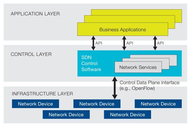 SDN trennt die Control- und Forwarding-Ebene, die in einem Switch eine Einheit sind. Die Steuerung (Control) übernimmt ein externer Controller.