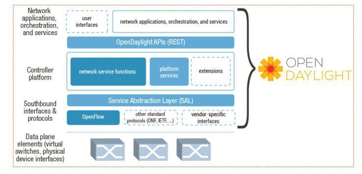Das OpenDaylight Project, ein Konsortium von Netzwerkfirmen, will neben OpenFlow auch andere Protokolle auf dem Service Abstraction Layer (SAL) verwenden.