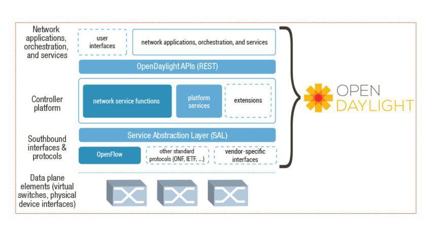 Das OpenDaylight-Konsortium will standardisierte SDN-Schnittstellen entwickeln und als Open-Source-Software zur Verfügung stellen. Dies gilt unter anderem für den Programmcode in den SDN-Controllern.