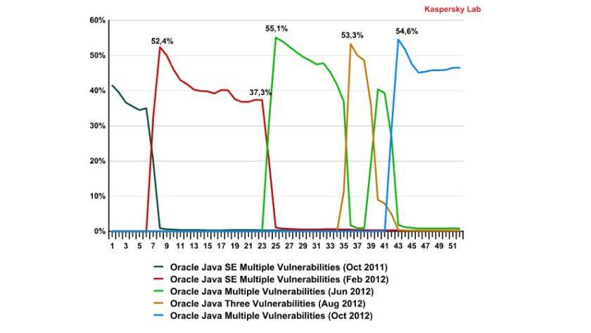 Fakten: 2012 war in Bezug auf die Sicherheit von Java für Oracle kein gutes Jahr.
