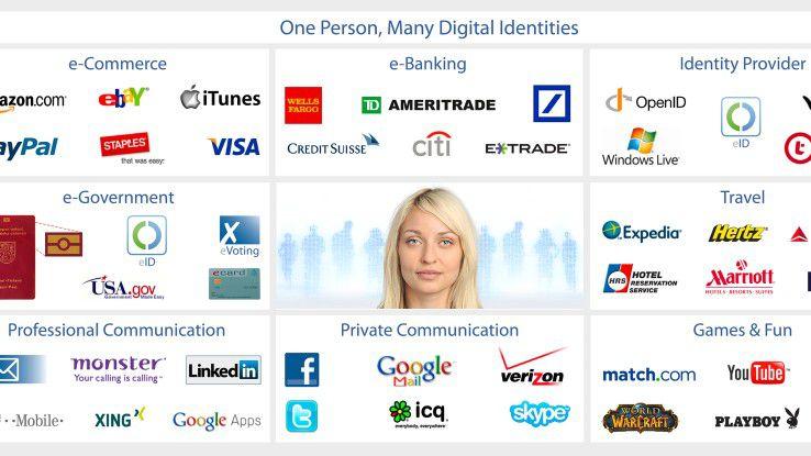 Die Vielzahl an digitalen Identitäten und Passwörtern, die ein Nutzer bewältigen muss, lässt sich durch Single-Sign-On (SSO) reduzieren.