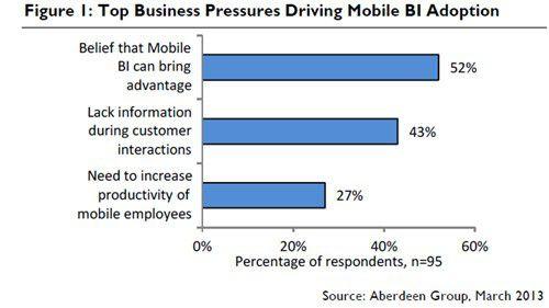 Mobile BI wird getrieben durch die Erwartung von Vorteilen im Business, zu wenig Information bei der Interaktion mit Kunden und der Anforderung nach mehr Produktivität für mobile Mitarbeiter.