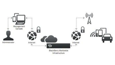 M2M: BlackBerry stellt Software-Update-Service für Autohersteller vor - Foto: Blackberry