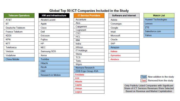 Die 20 größten ICT-Unternehmen.