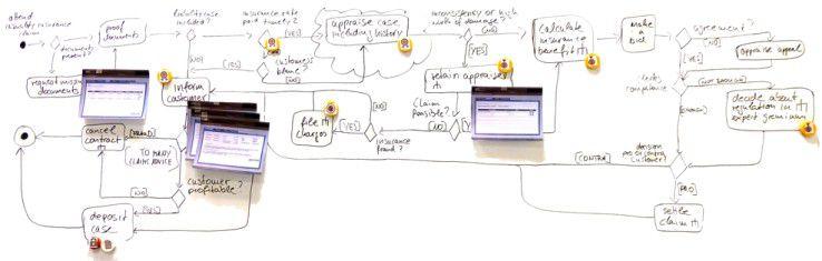 Beispiel für die offene, nicht IT-fixierte Beschreibung von Prozessen.