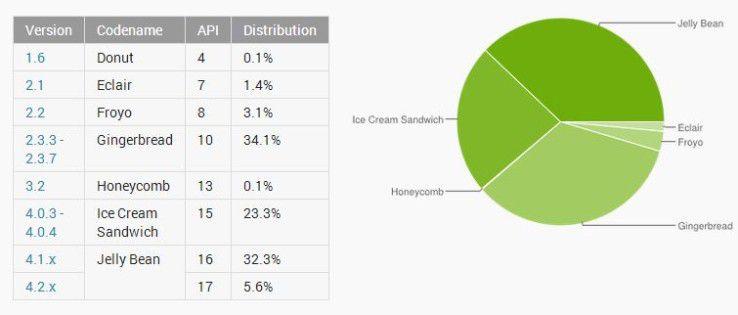 Die Android-Verteilung im Juli 2013