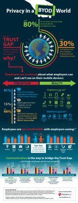Infografik ByoD Privacy