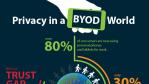 MobileIron-Umfrage: Furcht und Wirklichkeit im ByoD-Umfeld - Foto: MobileIron
