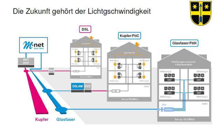 Im Gegensatz zu vielen anderen Projekten im ländlichen Raum, wird in Essenbach die Glasfaser bis in die Gebäude verlegt.