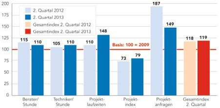 Hier die grafische Zusammenfassung der aktuellen Geco-Studie.