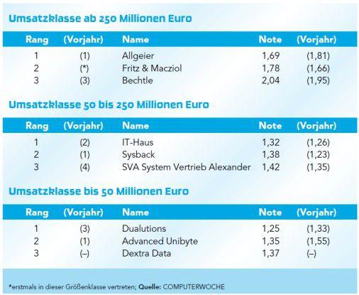 Ranking: Beste Systemhäuser Deutschlands 2013