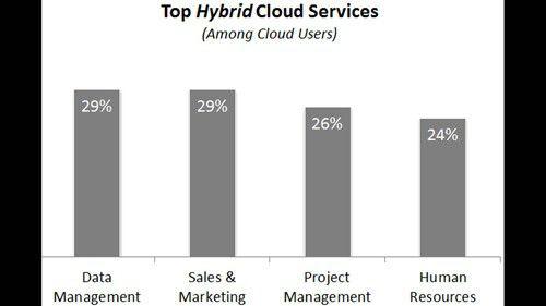 CIOs nutzen hybride Cloud Services am häufigsten für Datenmanagement sowie Vertrieb und Marketing.