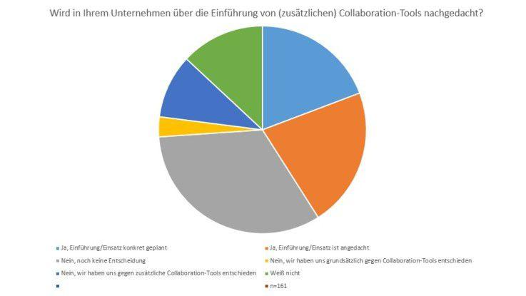 Viele Unternehmen sind noch unentschlossen, was die Einführung von (zusätzlichen) Collaboration-Tools aus der Cloud angeht.