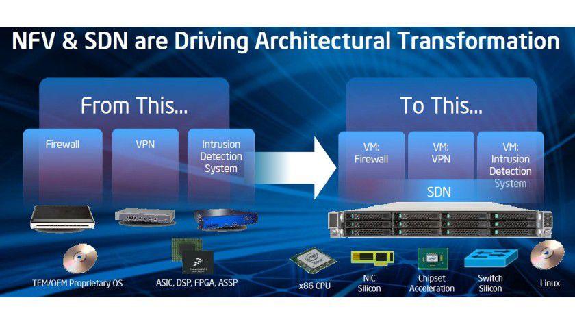 Blick in die Zukunft: In der SDN-Welten sollen Appliances wie Firewalls verschwinden und nur noch virtuell existieren.