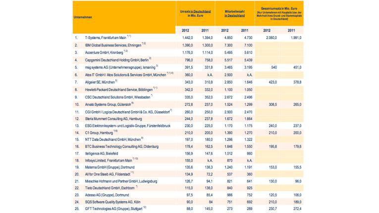 Die 25 größten IT-Beratungshäuser Deutschlands: Die Jahreseinnahmen liegen zwischen 1,5 Milliarden und 80 Millionen Euro.