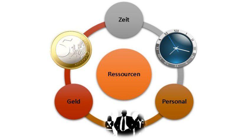 Unternehmensfundament: Neben Zeit und Geld stellt Personal die dritte tragende Säule dar.