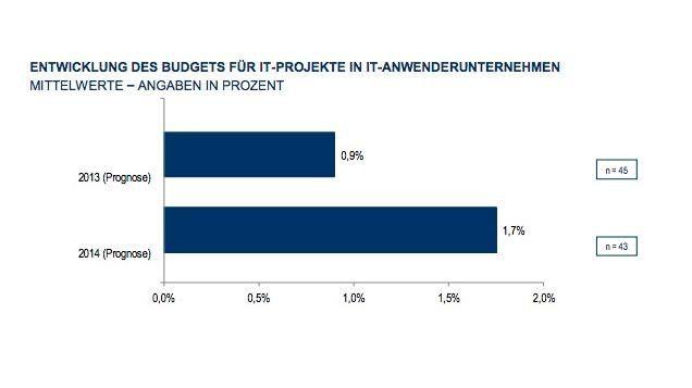 Die IT-Budgets wachsen nur verhalten: In diesem Jahr um 0,9 Prozent und im kommenden Jahr um 1,7 Prozent.