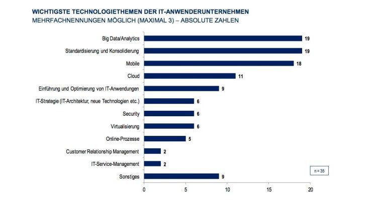 Trends wie Business Analytics, Mobility und Cloud stehen auf der Projektagenda. Aber auch die klassische Konsolidierung bleibt Topthema.