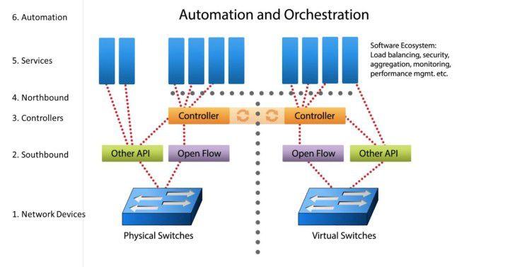 Mit Software-defined Networking lassen sich sowohl physische als auch virtualisierte Netzwerksysteme steuern.
