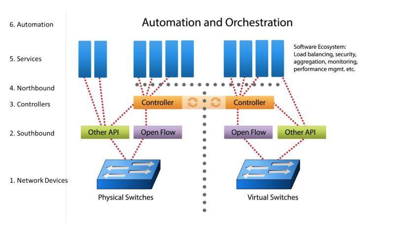 Universelle Lösung: Mit Software Defined Networking lassen sich sowohl physische als auch virtualisierte Netzwerksysteme steuern.