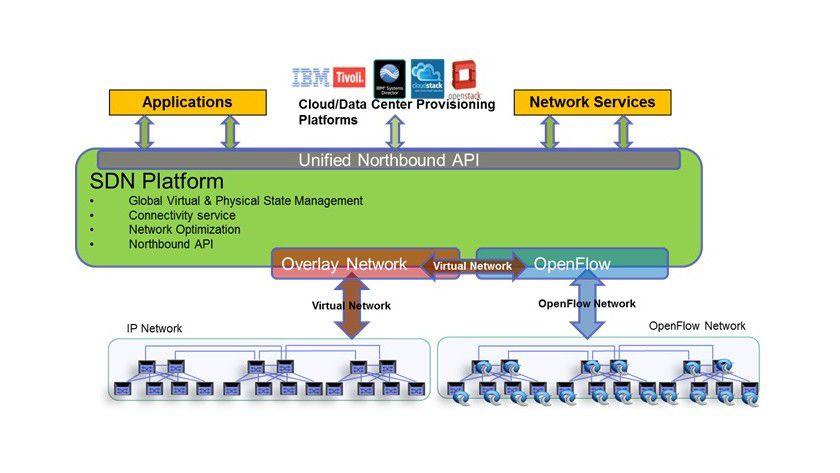 Symbiose: Nach Auffassung von IBM lassen sich virtualisierte Overlay-Netze und Software Defined Networking auf Basis von OpenFlow durchaus parallel in einem Unternehmensnetz einsetzen - zum Vorteil beider Technologien.