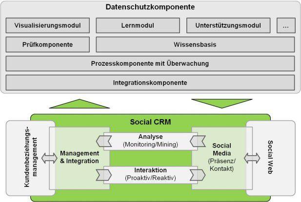 Sphere ergänzt integrierte Social-CRM-Ansätze.