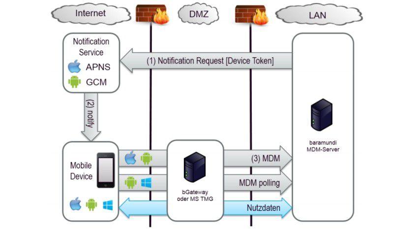 Abstraktion: Die Architektur des baramundi-Systems abstrahiert von den Eigenheiten der Plattformanbieter.