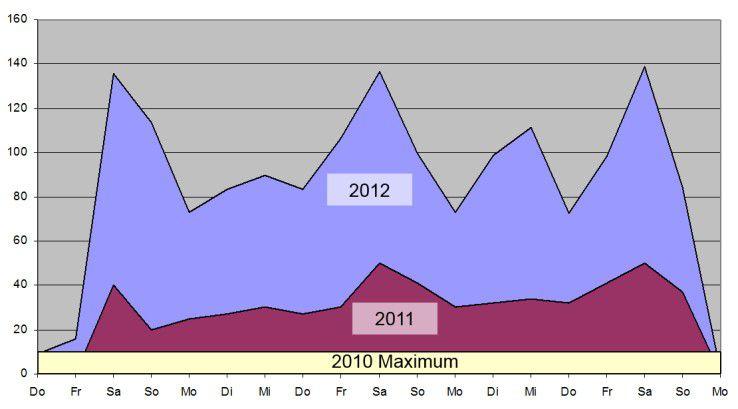 2012 war die Datennutzung an den drei Samstagen mit jeweils fast 140 GigaByte am stärksten. Grafik: Vodafone