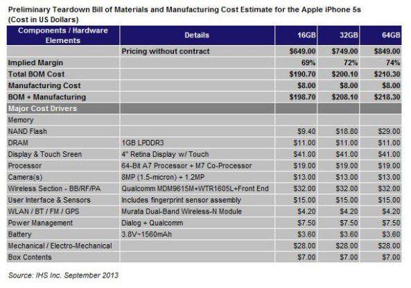 Die Fertigungskosten für das iPhone 5s belaufen sich laut iSuppli auf unter 150 Euro.