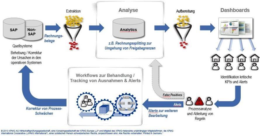 Bild: Regelkreis eines Continuous Monitoring Systems