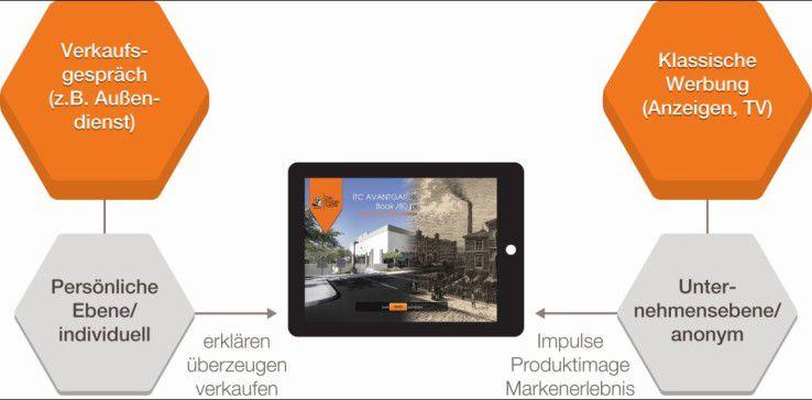 Das Verkaufsgespräch auf dem Tablet verbindet die effektive Argumentation mit der Vermittlung des Markenerlebnisses.