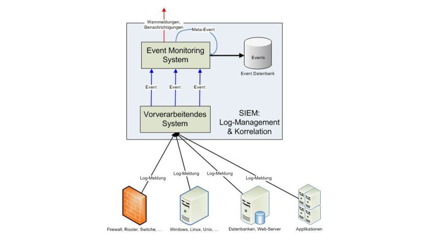 Security-Information-and-Event-Management-Systems (SIEM)