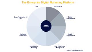 Oracle kauft BigMachines: Kampf um das IT-Budget des CMOs ist entbrannt - Foto: Crisp Research