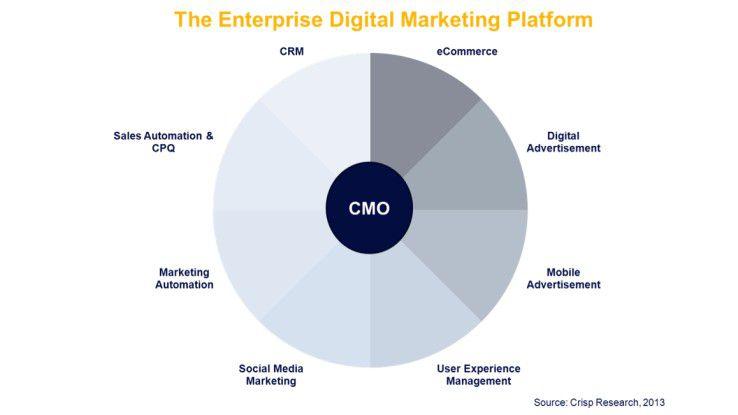 Eine Enterprise-Digital-Marketing-Plattform umfasst Lösungen etwa für CRM und digitale Werbung.