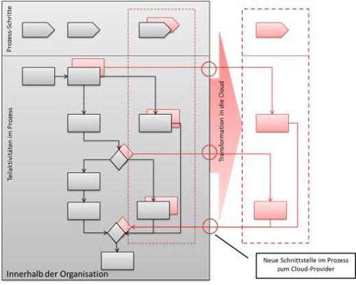 Die Darstellung zeigt schematisch Prozessschritte und deren Teilaktivitäten innerhalb einer Organisation (grau) sowie die neuen Schnittstellen, die beim Auslagern von Prozessschritten und den zugehörigen Teilaktivitäten in die Cloud (rot) entstehen.