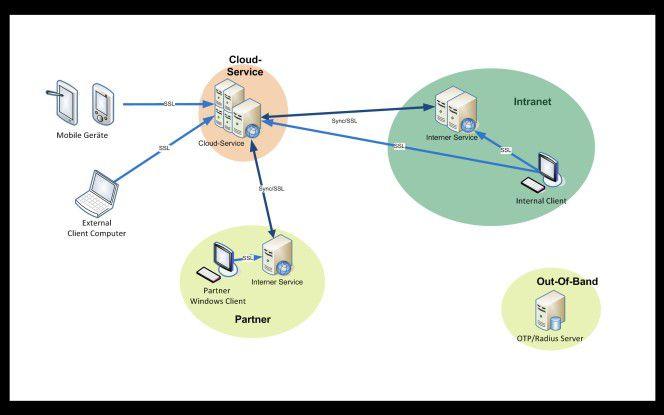 Integration hybrider Lösungen