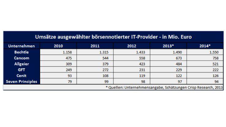 Die Umsätze der deutschen IT-Service-Proivider wachsen zwar stetig, ihre Einnahmen im Cloud-Geschäft sind aber zumeist verschwindend gering.