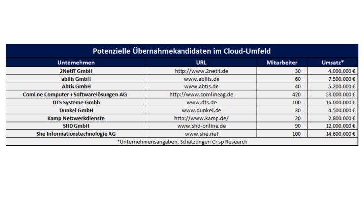 Es gibt im deutschen Cloud-Geschäft einige weniger bekannte Firmen mit einem interessanten Portfolio.