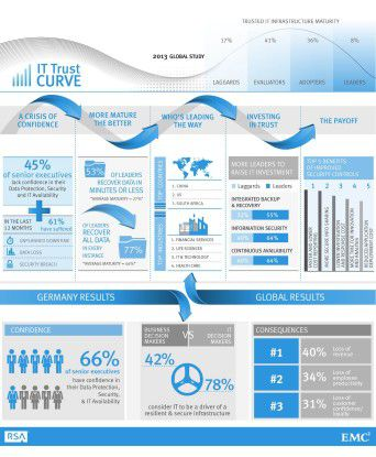 """Die Ergebnisse der """"EMC Global IT Trust Curve 2013"""" (zum Vergrößern bitte klicken)"""