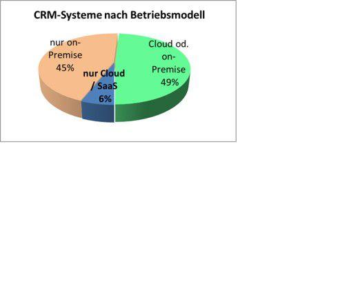 Das Angebot an CRM-Systemen nach unterschiedlichen Betriebsmodellen: Nur sechs Prozent der Hersteller vertreiben ihre Produkte ausschließlich als SaaS-Lösung.