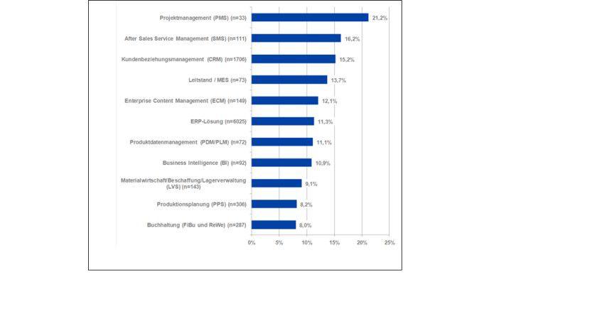 Anteil der Softwareentscheidungen, bei denen SaaS gefordert wird.
