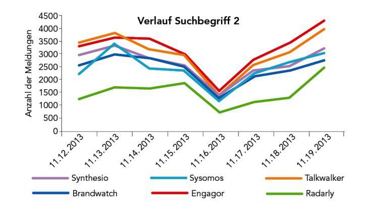 Den zweiten Suchbegriff fanden die Tools durchschnittlich 23.684 Beiträge zum Suchbegriff 2. Die Unterschiede waren insgesamt beträchtlich. Das Werkzeug mit den meisten Ergebnissen fand 60 Prozent mehr Beiträge als jenes mit den wenigsten Ergebnissen.