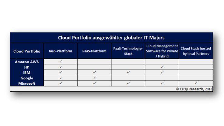 Das Cloud-Portfolio von IBM Amazon, Microsoft, Google und HP.