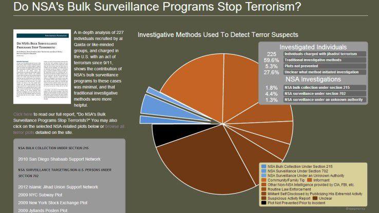 """Die Denkfabrik """"New America Foundation"""" hat ihre Untersuchungsergebnisse gestern öffentlich gemacht und kommt zu dem Schluss, das die Telefonüberwachung innerhalb der USA fast nichts zur Terroraufklärung beiträgt."""