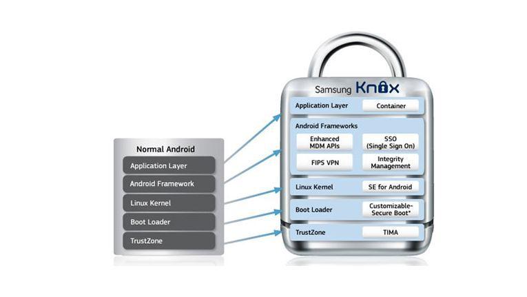 Grafik: Das macht Samsung Knox trotz Android-Basis sicher